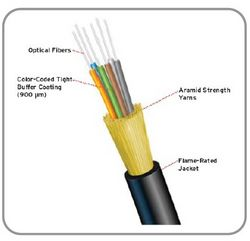 INDOOR OUTDO FIBER CABLE  - LUSE TUBE CABLE from PON SYSTEMS L.L.C.