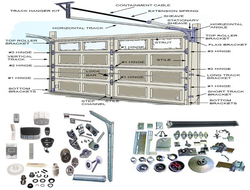 SECTIONAL OVERHEAD DOORS SPARES AND ACCESSORIES AVAILABLE IN UAE