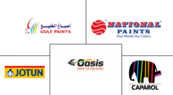 UAE ARCHITECTURAL PAINTS AND COATINGS MARKET