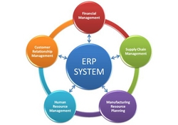 ERP Solution in UAE from SILVERLINE NETWORKS