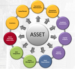 Asset and barcoding software from IT WAVELENGTH