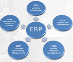 ERP Software In UAE from IT WAVELENGTH
