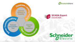 Schneider Electric Process SCADA as Vijeo CITECT/ Clear SCADA from SOLUTRONIX INDUSTRIAL INSTRUMENT, ELECTRICAL AND AUTOMATION LLC