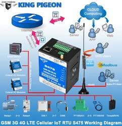 2G/3G/4G/NB-IoT Modules Remote Access Co ...