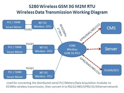 PLC Data Via RS485 Serial Port to 433 MH ...