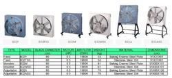 Box Ventilation Fan B32f