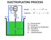 ELECTROPLATING chemicals machine uae dubai
